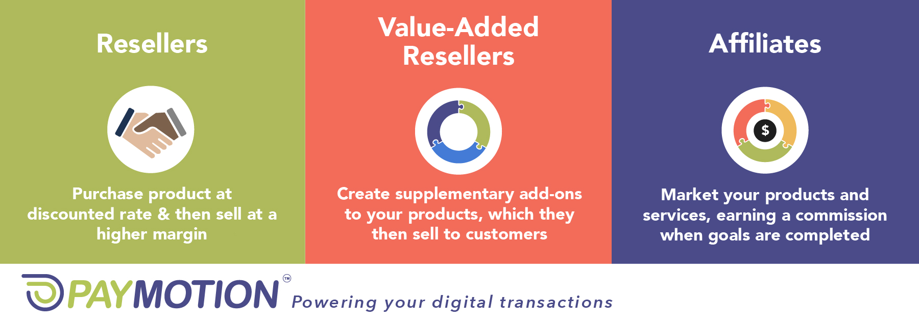PayMotion Channel Partners. Resellers, value added resellers and Affiliates