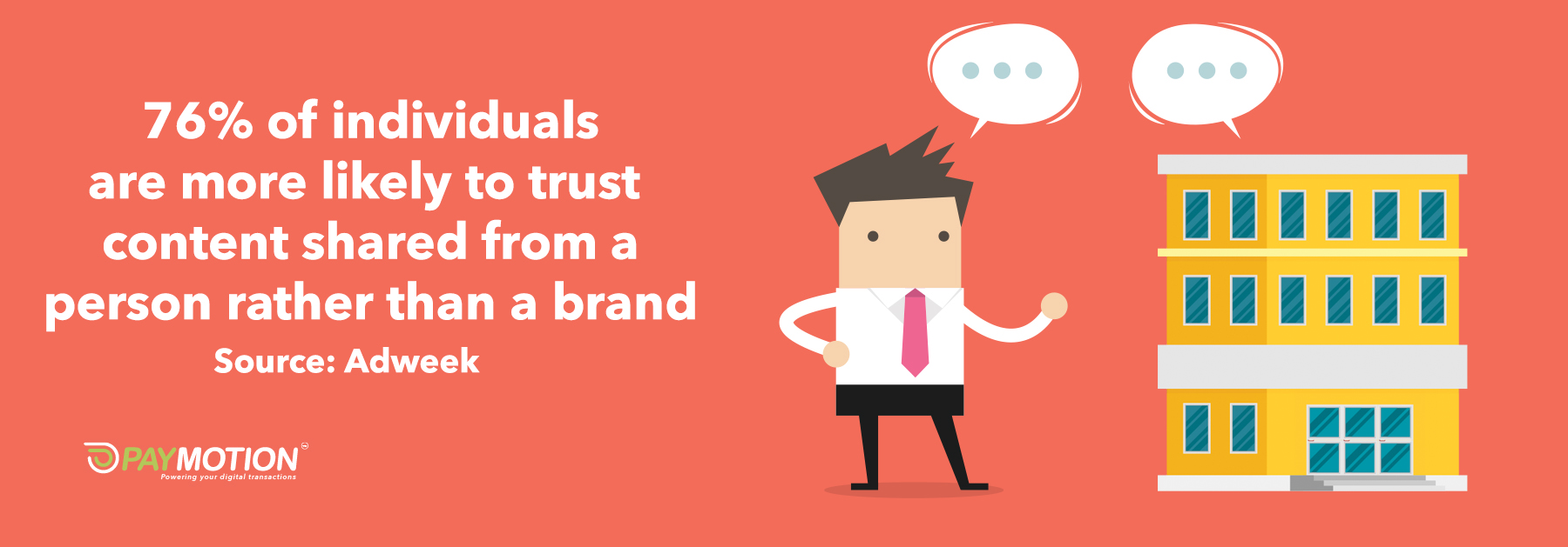 76% of individuals are more likely to trust content shared from a person rather than a brand